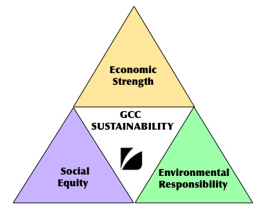 GCC Sustainability pyramid graphic